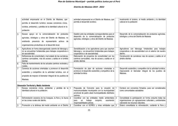 PLAN-DE-GOBIERNO-MUNICIPAL---MASISEA--2019-2022-(1)-(1)-(1)-025